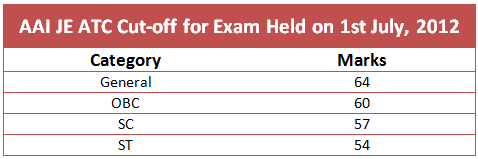 atc exam cut off 2012