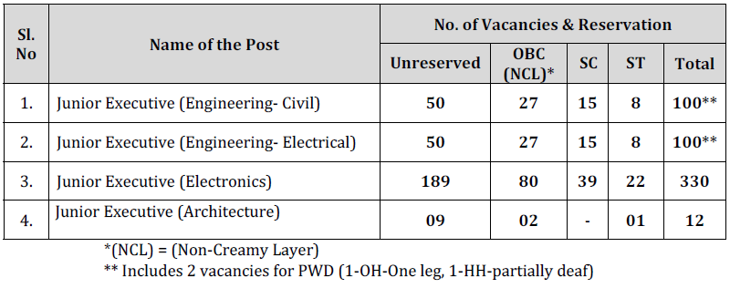AAI JE Posts Recruitment 2018 542 posts