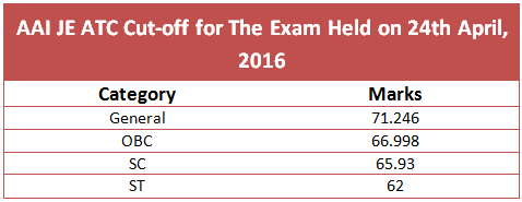 atc exam cut off 2016