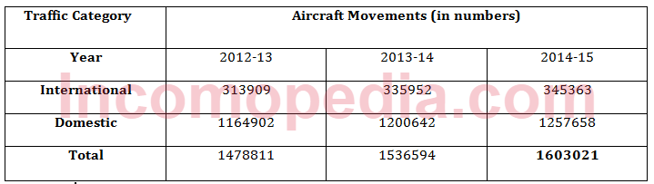 aircraft movement according to traffic category