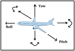 axes of aircraft