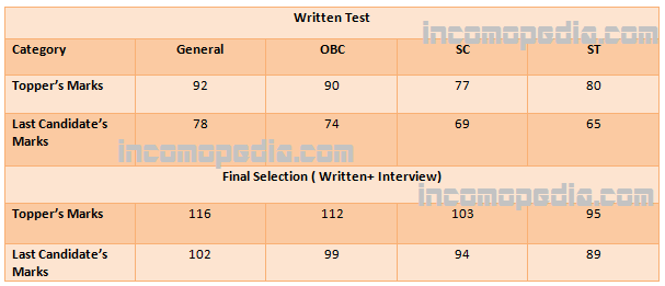 cut off marks aai atc exam 2015