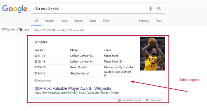 featured snippet table example