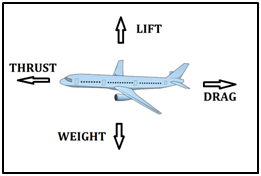forces on aircraft