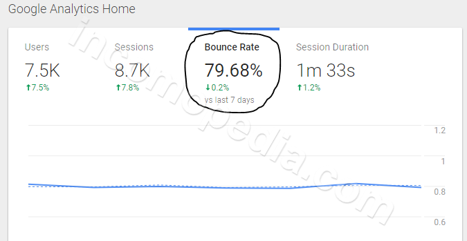 bounce rate high