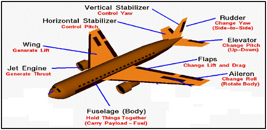 Parts that control aircraft movements