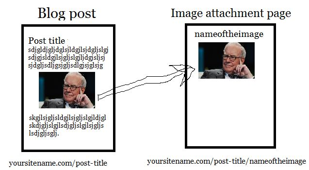 wordpress image attachment page example